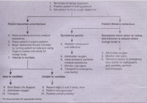FIG. 2-7 Management of respiratorytract foreign-body a~pirationin patient undergoing dental surgery