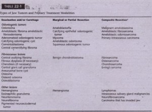 """Note: These are generalities. Treatment is individualized for each patient and each lesion, """"These lesions are malignancies and may be treated variably. For lesions totally within the jaw, partial resection may be 'performed without adjacent soft tissue and lymph node dissections. Radiotherapy and chemotherapy may also playa role in the overall therapy."""