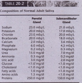 Composition of Normal Adult Saliva