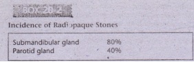 Incidence of Radi .ipaque Stones