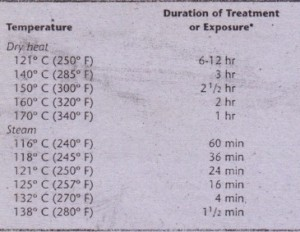 'Times for dry-heat treatments do not begin until temperature of oven reaches goal. Use spore tests weekly to judge effectiveness of sterilization technique and equipment. Use temperature-sensitive monitors each time equipment is used to indicate that sterilizatlon cycle was initiated