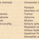 Hysterical Neurosis and Personality