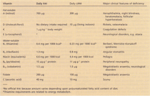 Fat-soluble and water-soluble vitamins-reference nutrient intake (RNI) and lower reference nutrient intake (LRNI).