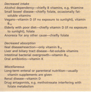 Some causes of vitamin deficiency in the Western World.