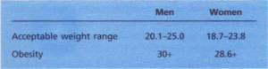 BMI values for men and women.