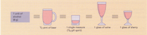 Measures of alcohol.