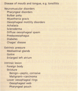Causes of dysphagia.
