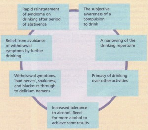 Elements of the alcohol dependency syndrome