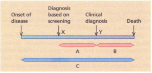 lead time bias. Earlier diagnosis, at X. made by screening tests before the clinical OIa!,jncsis, at Y, suggests an increased survival time of A + B compared to B. The actual survival time (0 remains unchanged.