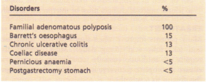 Incidence of malignancy In various gastrointestinal disorders, compared to familial adenomatous polyposis.