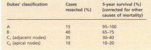 Classification of colorectal carcinoma showing the percentage of cases that are resected and their life prognosis. NB. Approximately 20% of the cases at presentation of colorectal carcinoma are inoperable. Of those submitted to surgery the findings are shown in the table.