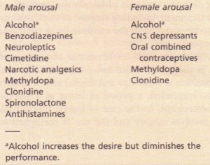 Drugs adversely affecting sexual arousal.