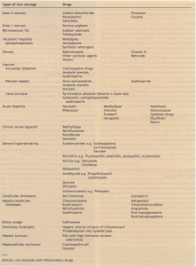 Some drugs causing types of liver damage.