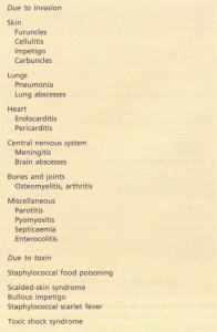 Clinical conditions produced by Staphylococcus aureus.