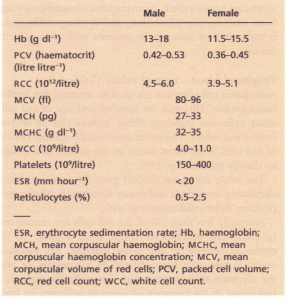 Normal values for peripheral blood.