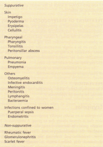 Diseases caused by streptococci.