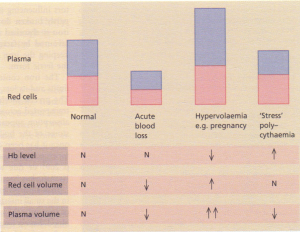 Alterations of haemoglobin in relation to plasma.