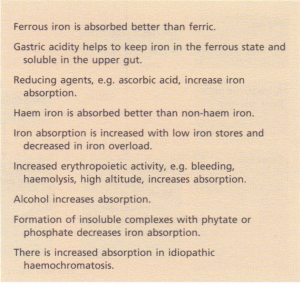 Factors influencing iron absorption.