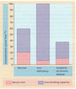 Serum iron and total iron-binding capacity in normal subjects and in iron deficiency anaemia and anaemia of chronic disease.