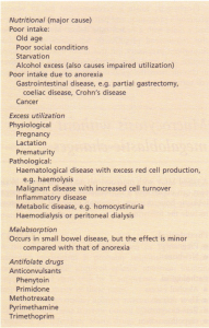 Causes of folate deficiency.