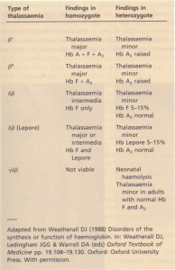 Findings in f3-, Sf3- and ySf3-thalassaemias.