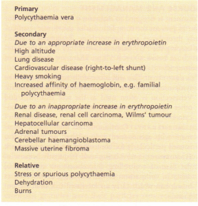 Causes of polycythaemia.