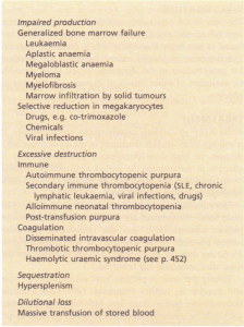 Causes of thrombocytopenia.