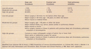 Incidence of venous thromboembolism in hospital patients according to risk group