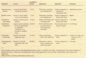 Bacterial causes of food poisoning.