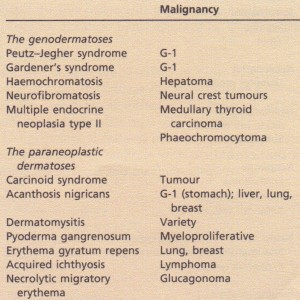 Some cutaneous markers of malignant disease.