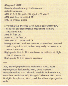 Possible indications for the use of myeloablative therapy.