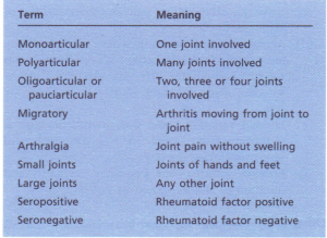 Rheumatological terms.