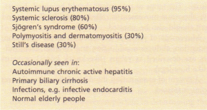 Conditions in which antinuclear antibodies are found in the serum.