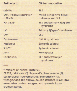 Serum antinuclear antibodies and their clinical associations.