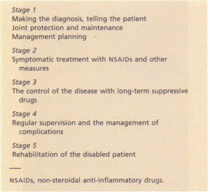Stages in the management of rheumatoid arthritis.