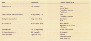 Drugs used in long-term suppressive therapy for rheumatoid arthritis.