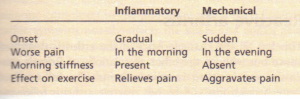 Points of distinction between inflammatory and anical back pain.