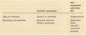 Classification of arthropathies following infections.
