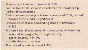 Complications of transcutaneous renal biopsy.