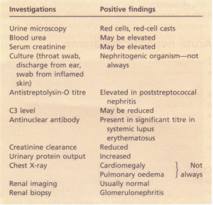Investigation of acute nephritic syndrome.
