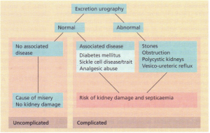 Complicated versus uncomplicated urinary tract infection
