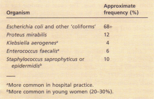 Organisms causing urinary tract infection in domiciliary practice.