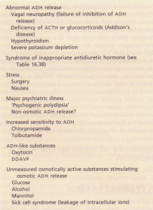 Causes of hyponatraemia with normal extracellular volume.