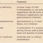 Disorders of potassium content and concentration