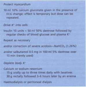 Correction of hyperkalaemia.