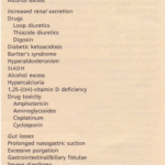 Disorders of magnesium concentration