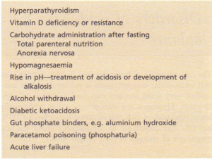 Causes of hypophosphataemia.