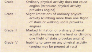 The Canadian Cardiovascular Society grading of angina of effort.