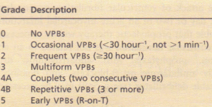 Grading system for ventricular premature beats (VPBs)