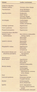 Cardiac involvement in some systemic disorders.